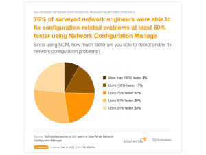 SolarWinds Network Configuration Manager 2018 Review For Windows
